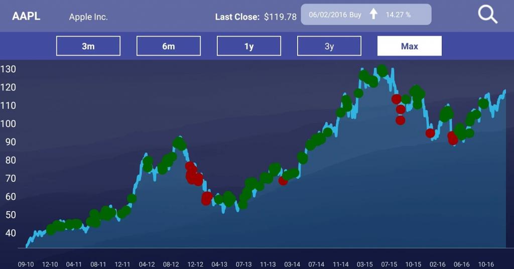 investor charts