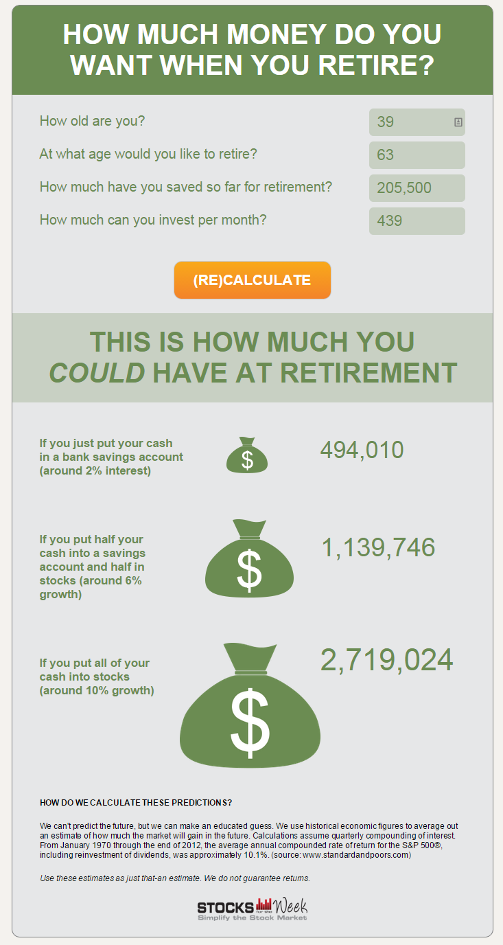 How to Estimate How Much Your 401k will be Worth at Retirement